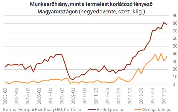 Már nem csak a munkaerőhiány sújtja a magyar gazdaságot