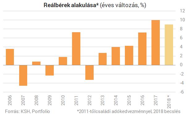 Mennyivel növekedjenek a bérek Magyarországon?