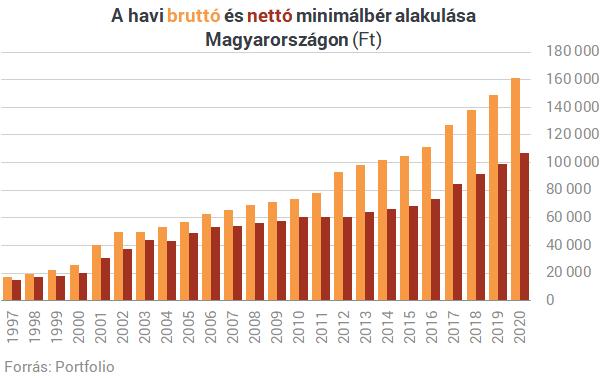 Sosem látott számok: kiderült, mennyien dolgoznak minimálbérért Magyarországon