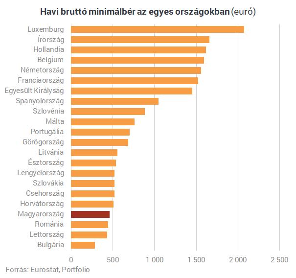 Mennyit ér a magyar minimálbér Európában? Tényleg szinte mindenhol többet lehet keresni?