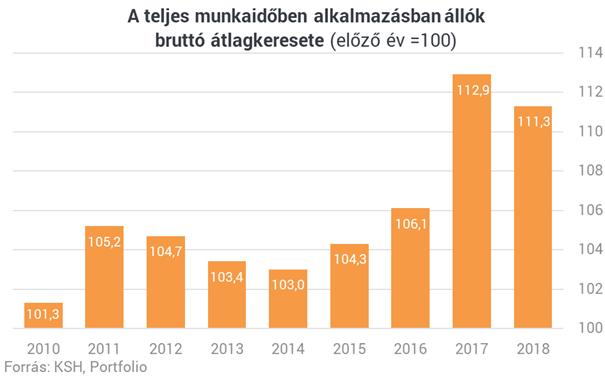 A gyengébb forint menti meg Magyarországot a bérkatasztrófától?
