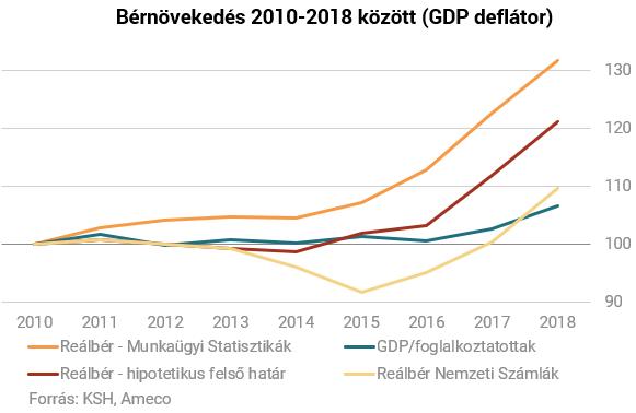 A magyar bérnövekedés - nyolc év mérlegen