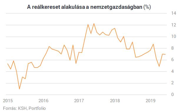 Már 365 000 forint az átlagkereset Magyarországon